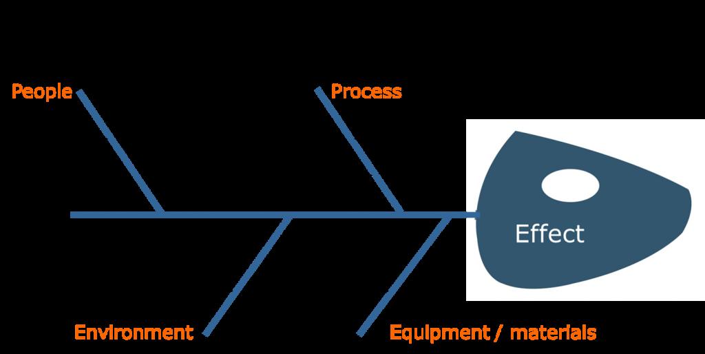 Lean East Fishbone Diagram