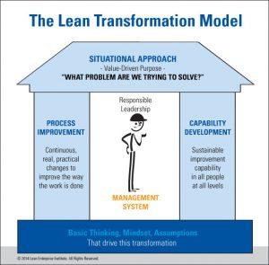 LEI Transformation Model