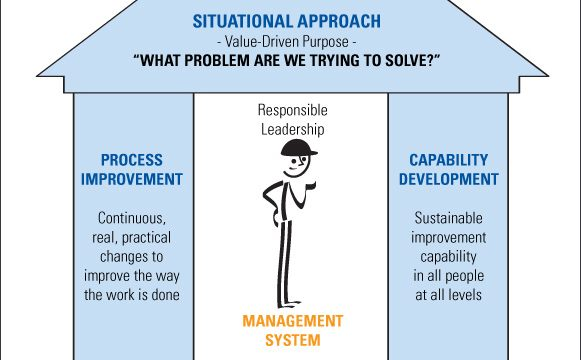 Five Thoughts on Lean Transformation Models