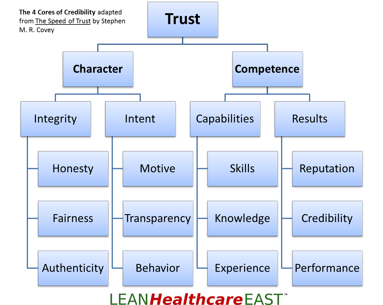stephen covey speed of trust pdf