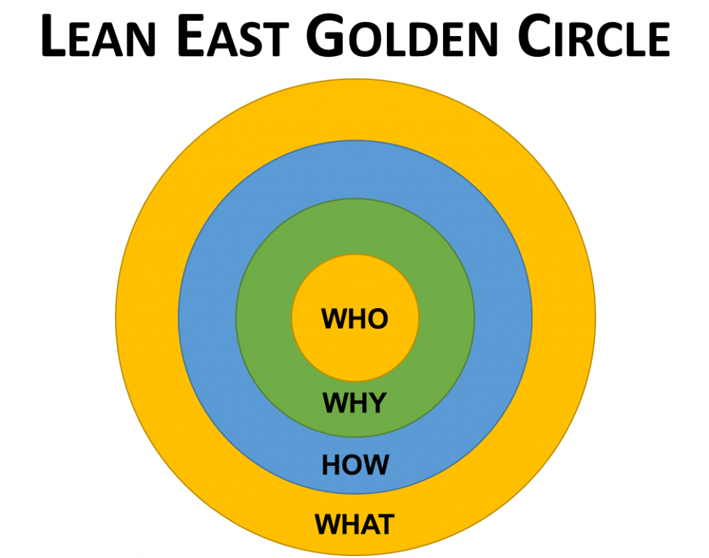 Lean East Golden Circle
