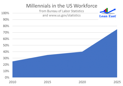 Five Ways to Engage Millennials