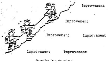 Toyota Lean Servant Leadership