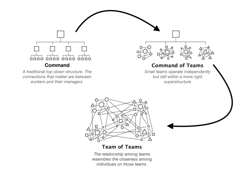 Command Structure to Team of Teams
