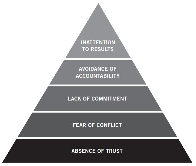 Patrick Lencioni's Five Dysfunctions of a Team