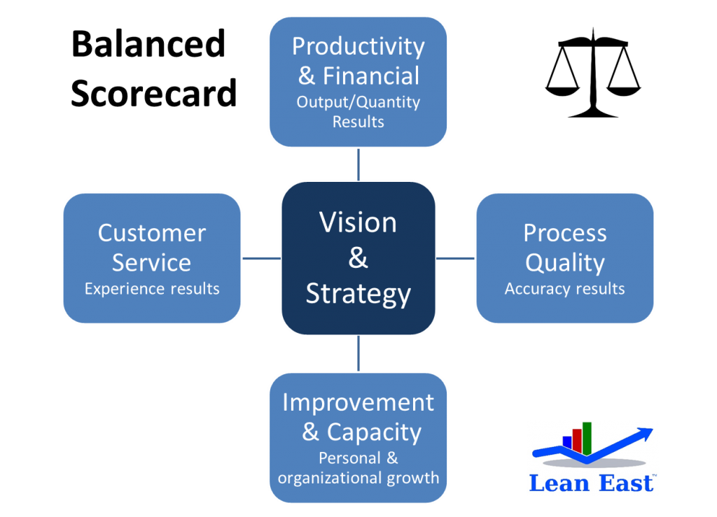 Balanced Scorecard of Key Performance Indicators