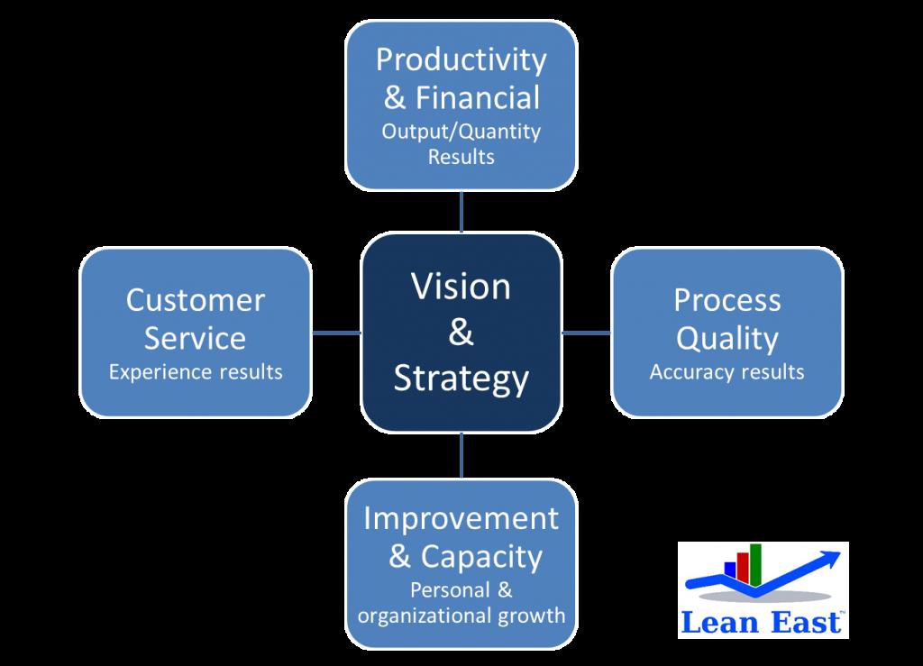Balanced Scorecard of Key Performance Indicators