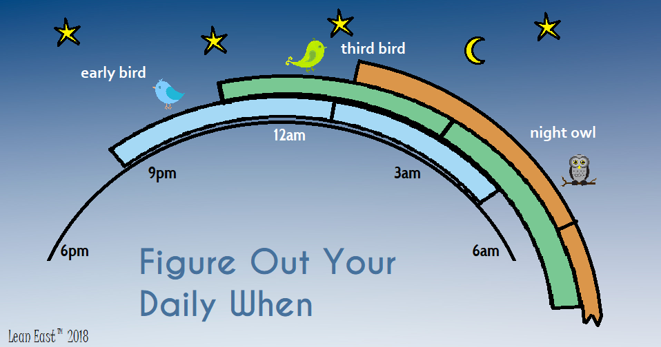 Figure Out Your Daily When, Lark, Owl, or Third Bird chronotype, Daniel Pink