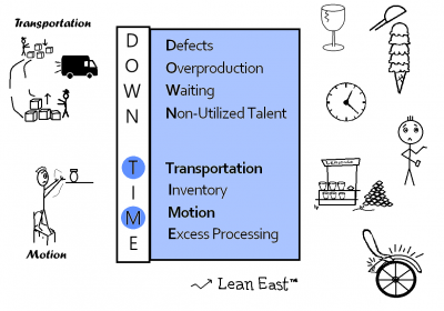 8 Lean Wastes: Transportation vs Motion