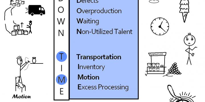 8 Lean Wastes: Transportation vs Motion