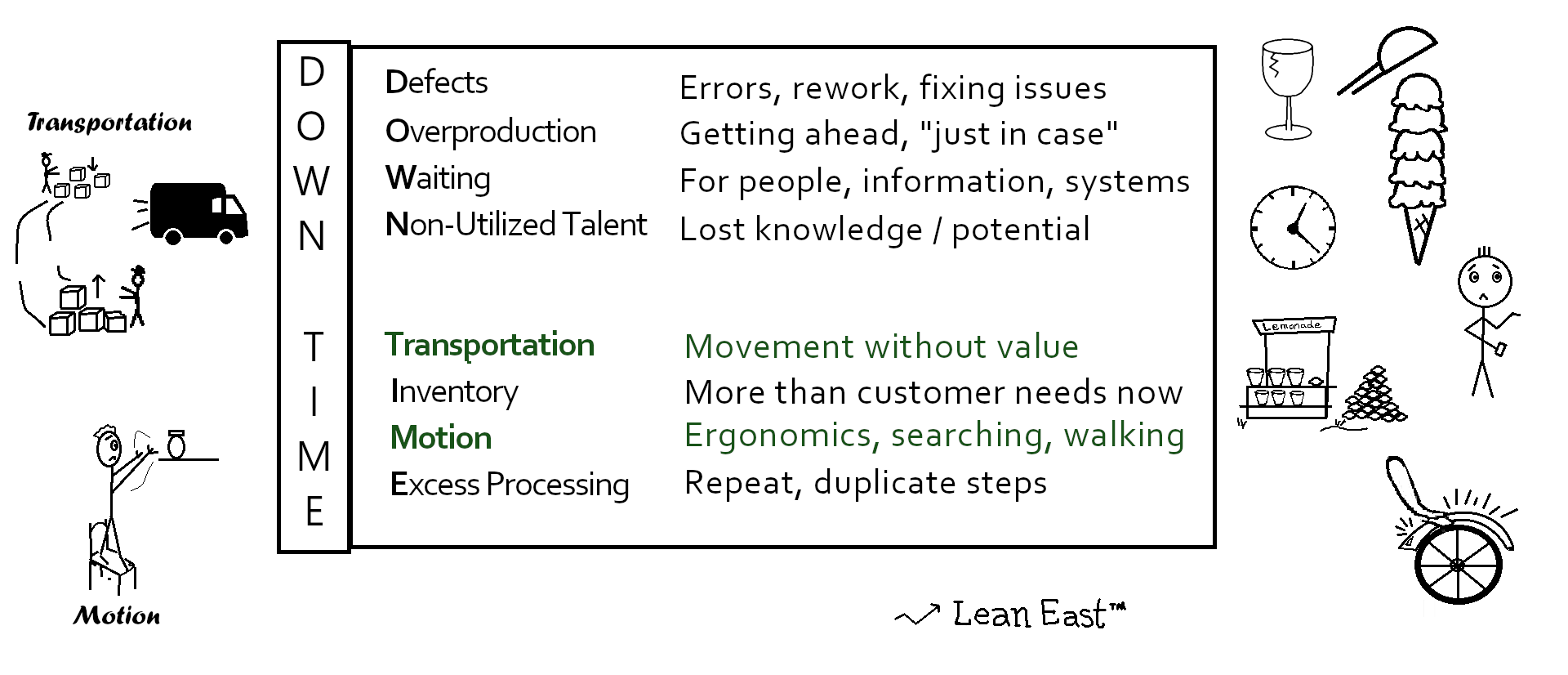 mnemonic 'DOWNTIME' and the 8 Wastes of Lean