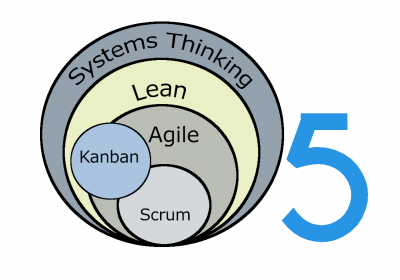 Lean and Agile – Ideas that Work Together