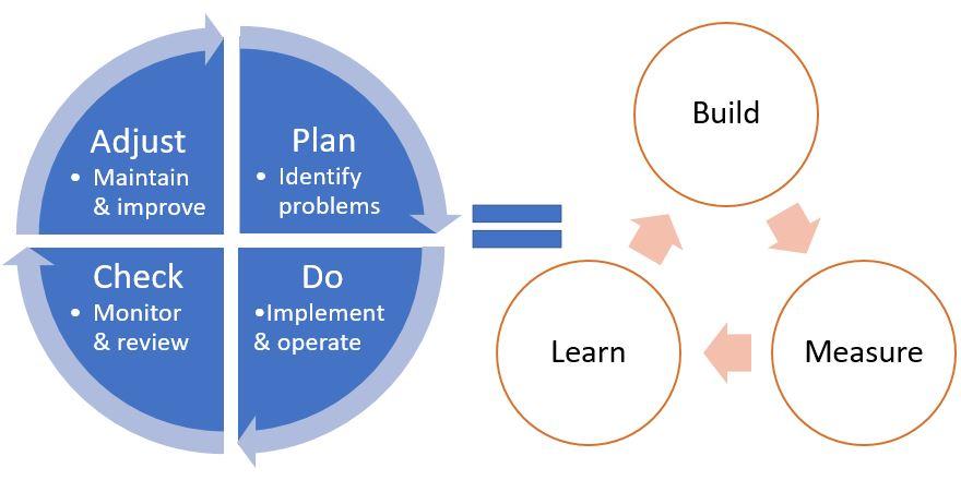 PDCA = Build-Measure-Learn
