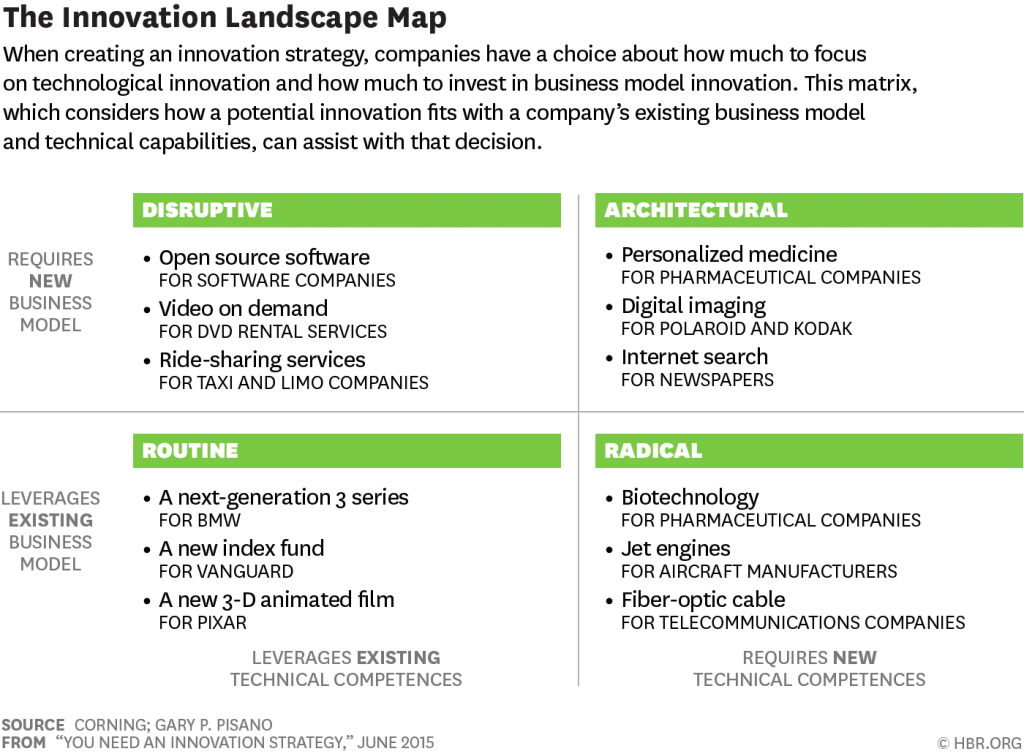 HBR Innovation Landscape Map