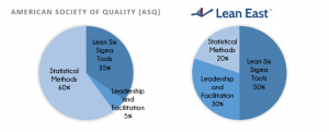 Compared to the ASQ Curriculum, Lean East offers more project leadership and facilitation skills and less advanced statistics.