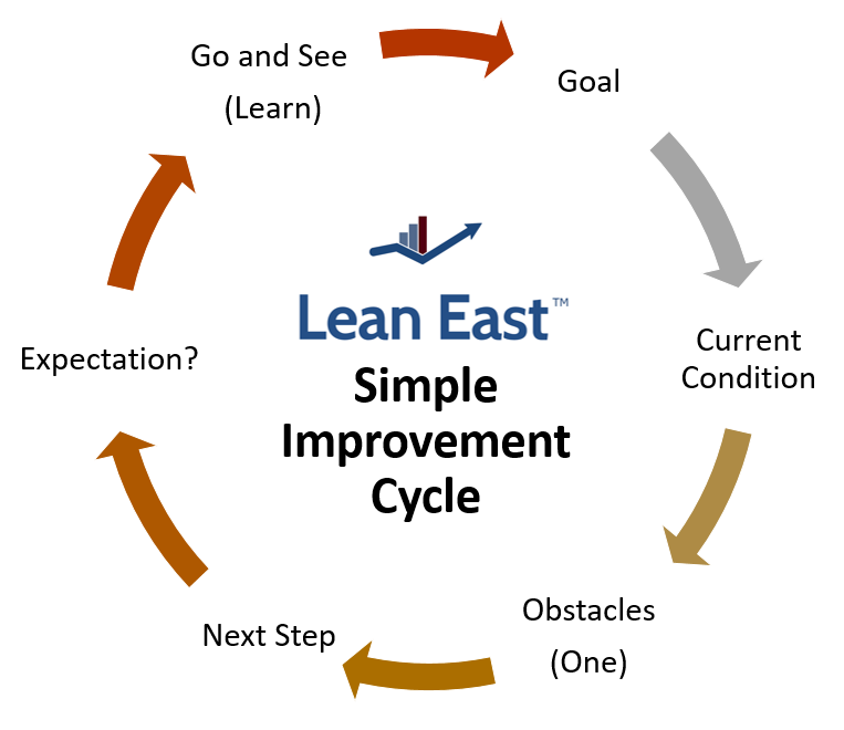 Lean East Improvement Cycle