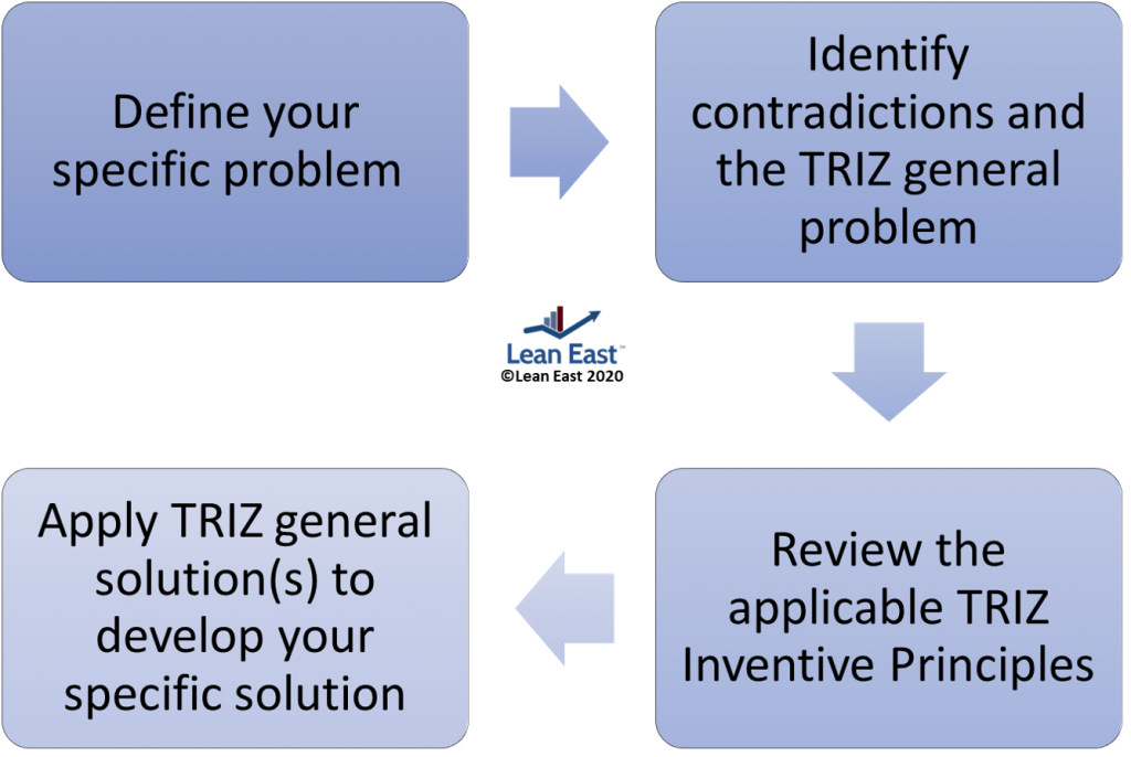 Lean East TRIZ Process