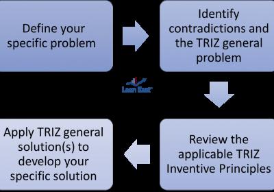 TRIZ Inventive Problem Solving