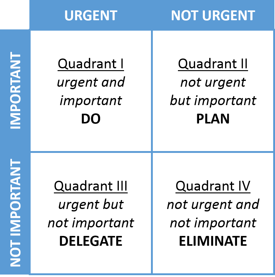 Four Quadrants of Time Management