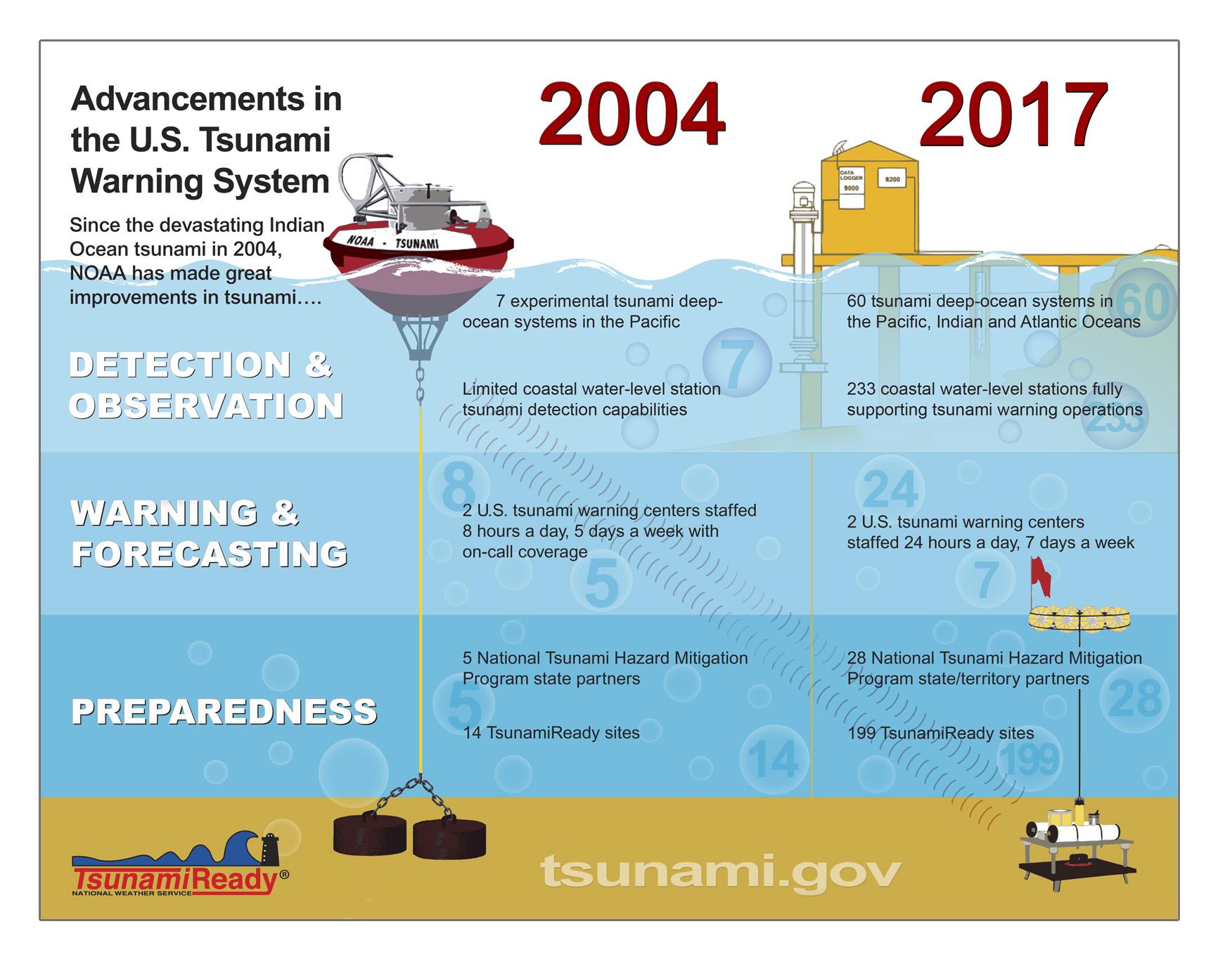NOAA Tsunami Improvements