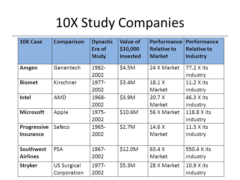 10X Study Companies and Comparisons