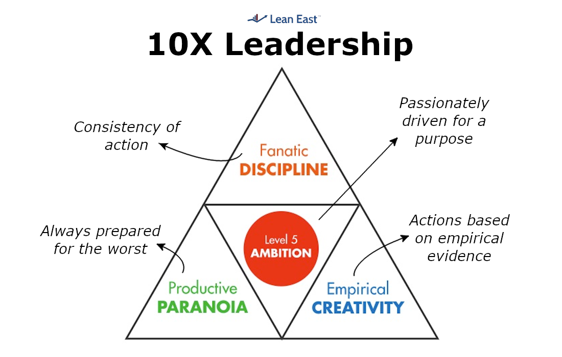 Great by Choice 10X Leadership