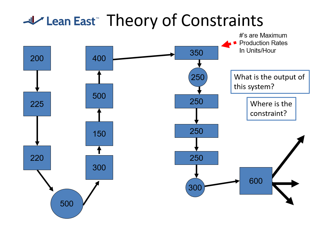 Lean East Theory of Constraints