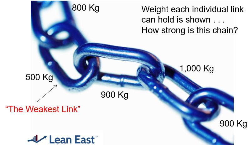 Lean East Weakest Link