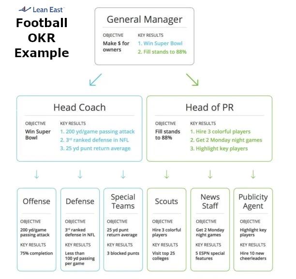 OKR Football Example