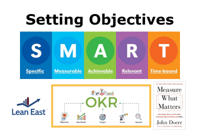 Setting Objectives: Measure What Matters