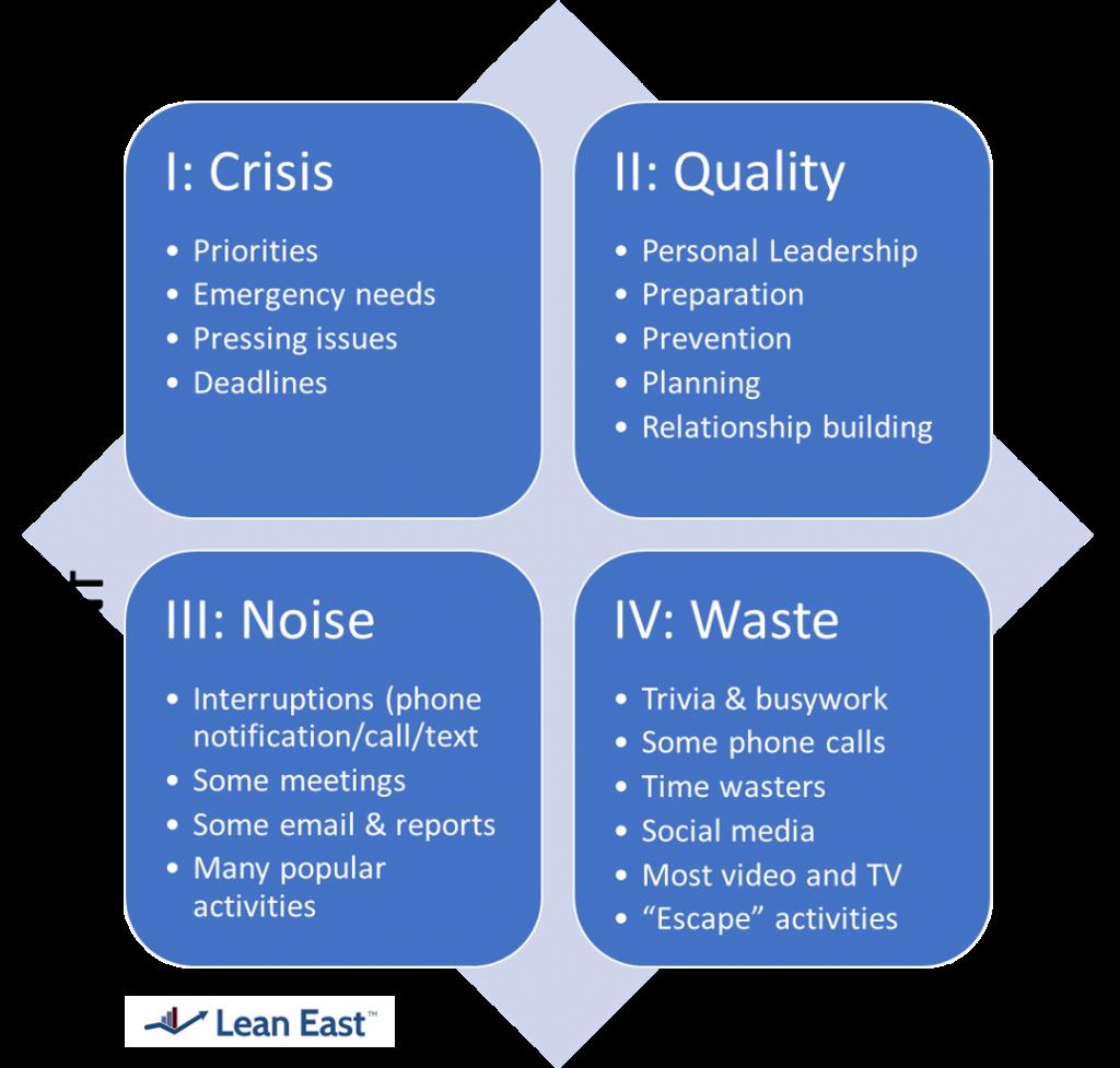 Stephen R. Covey's Four Quadrants